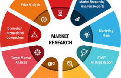 Drone Payload Market 2021-2027 Forecasts Research Report: Aerialtronics, AeroVironment, Inc., Aeryon, DJI, FLIR Systems, Inc